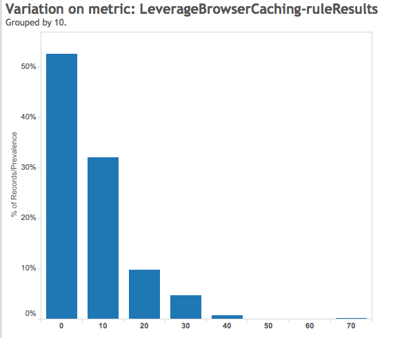 Leverage Browser Caching Rule Result - Google Pagespeed