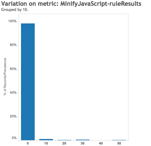 Minify Javascript Rule Result - Google Pagespeed