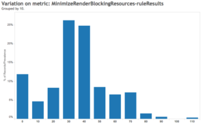 Minimize Render Blocking Resources Rule Result - Google Pagespeed