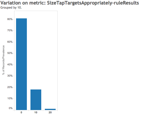 Size Tap Targets Appropriately Rule Result - Google Pagespeed