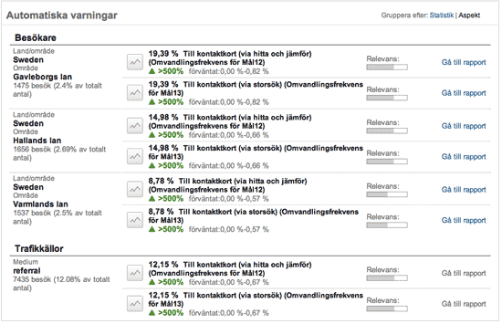 Automatiska varningar i Google Analytics