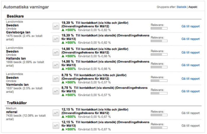 Automatiserade varningar i Google Analytics