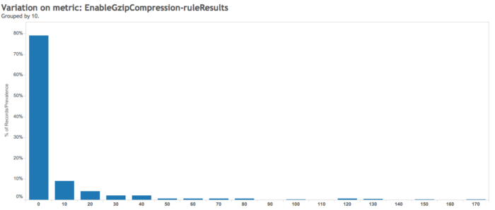 Enable Gzip Compression Rule Result - Google Pagespeed