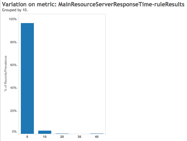 Main Resource Server Response Time Rule Result - Google Pagespeed