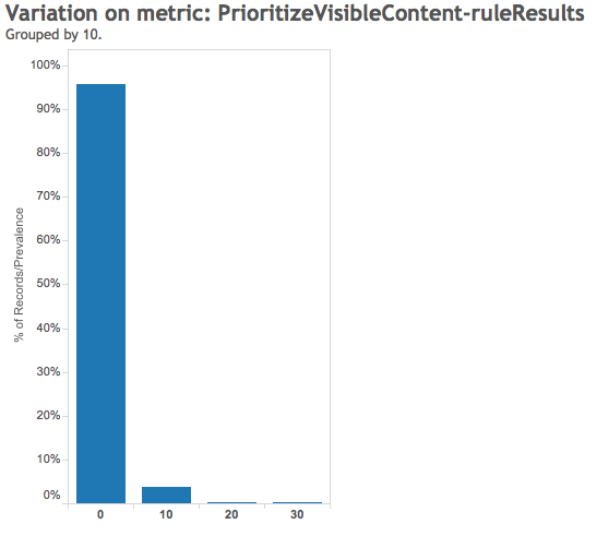 Prioritize Visible Content Rule Result - Google Pagespeed