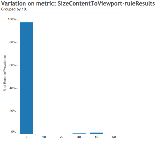 Size Content To Viewport Rule Result - Google Pagespeed