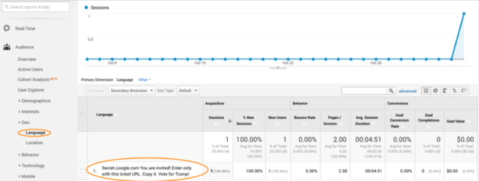 Datakvalitet i Google Analytics