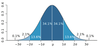 Image 3: Illustration of a normal distribution. Most data is predictably similar to the average value.